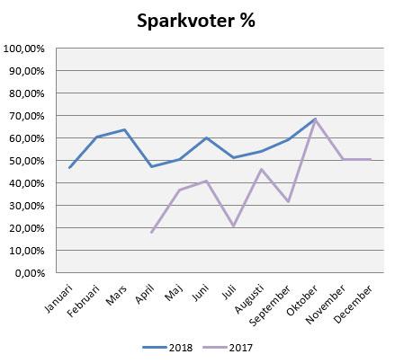 sparkvot-okt18