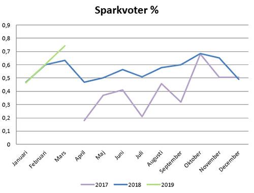 sparkvot-mars19