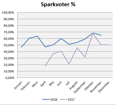 sparkvot-nov18