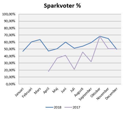 2018-sparkvot