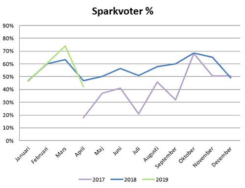 sparkvot-apr19