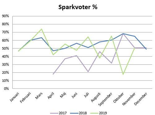 sparkvoter-graf