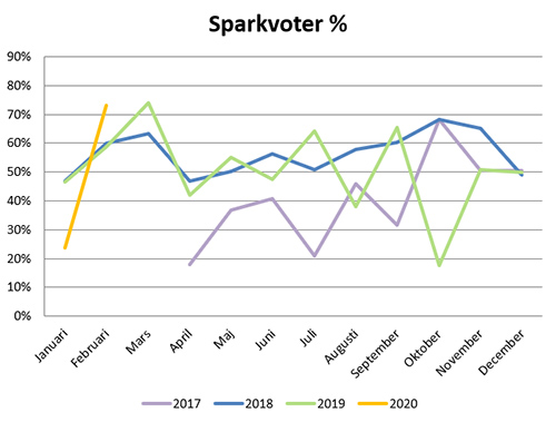 sparkvot-feb20