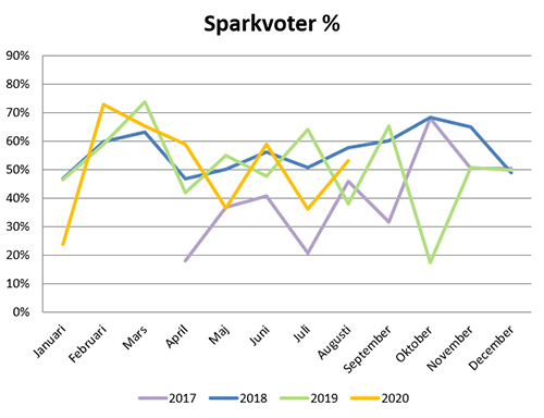 sparkvot-aug20