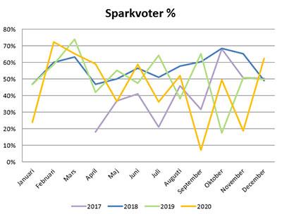 sparkvot-2020